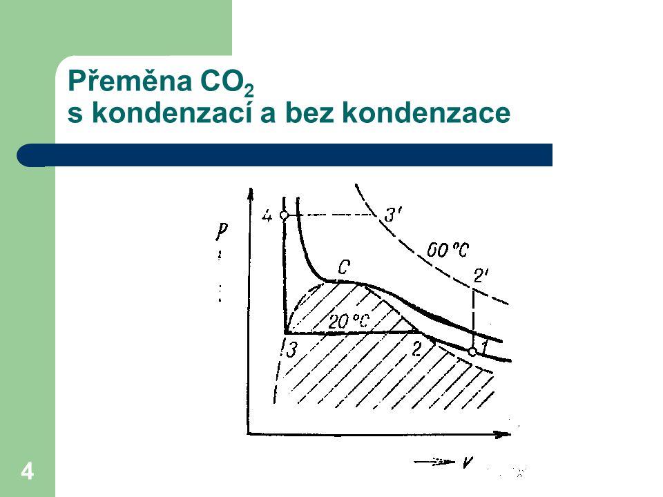 Přeměna CO2 s kondenzací a bez kondenzace