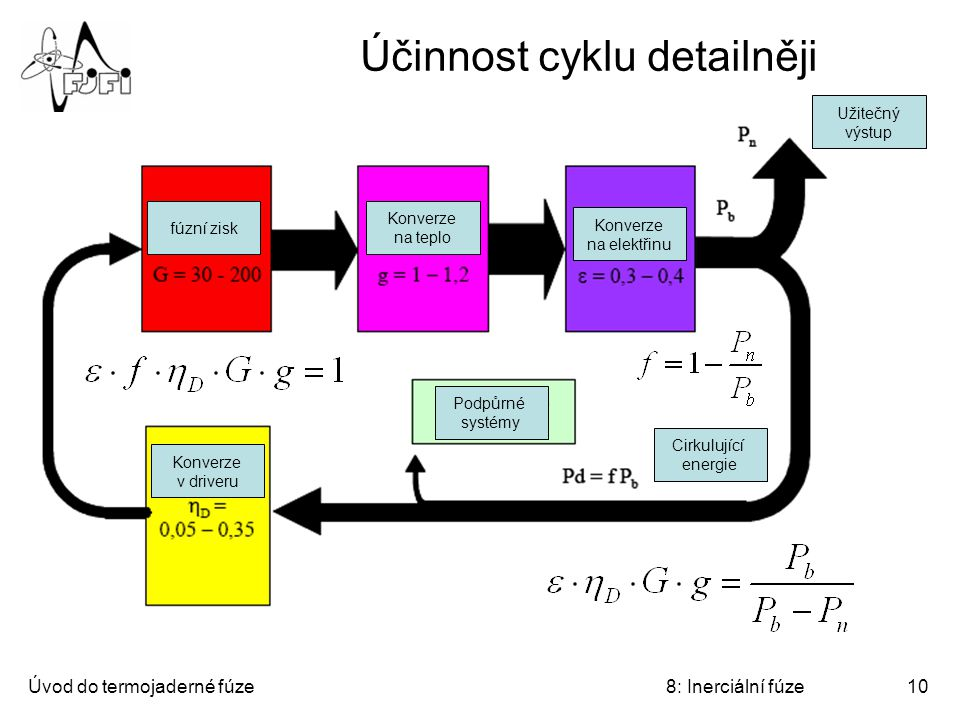 Účinnost cyklu detailněji