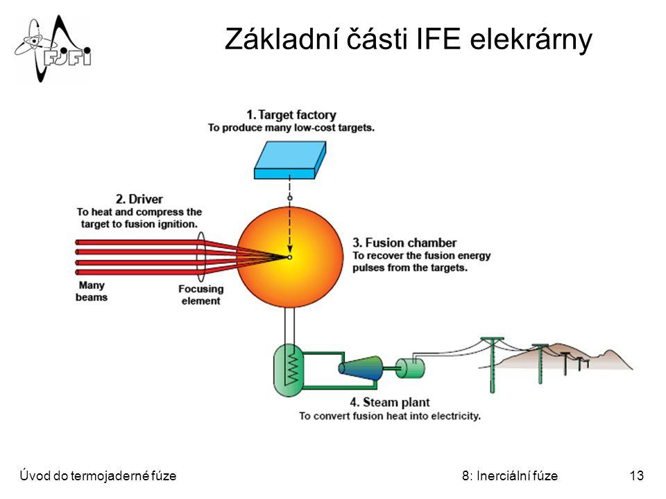 Základní části IFE elekrárny