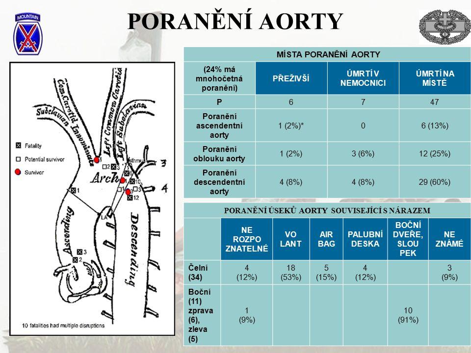 PORANĚNÍ AORTY MÍSTA PORANĚNÍ AORTY (24% má mnohočetná poranění)