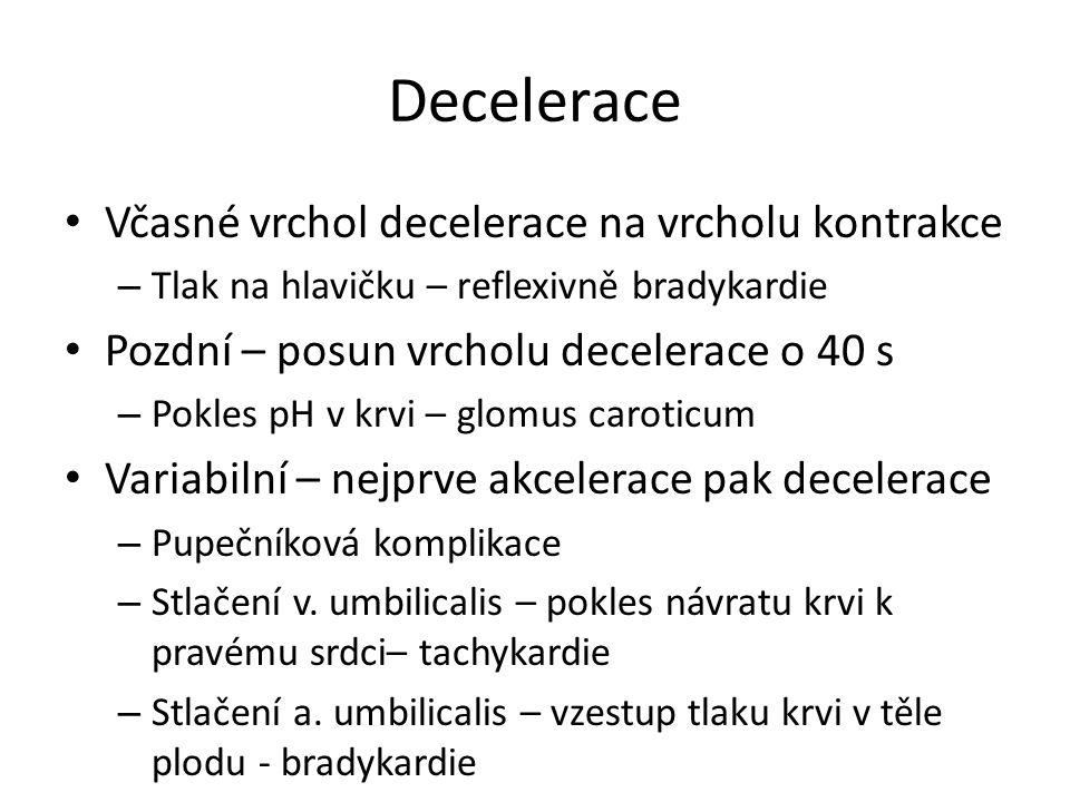 Decelerace Včasné vrchol decelerace na vrcholu kontrakce