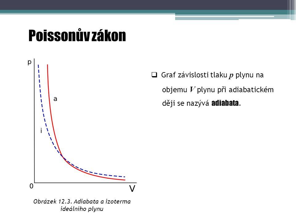 Obrázek 12.3. Adiabata a izoterma ideálního plynu