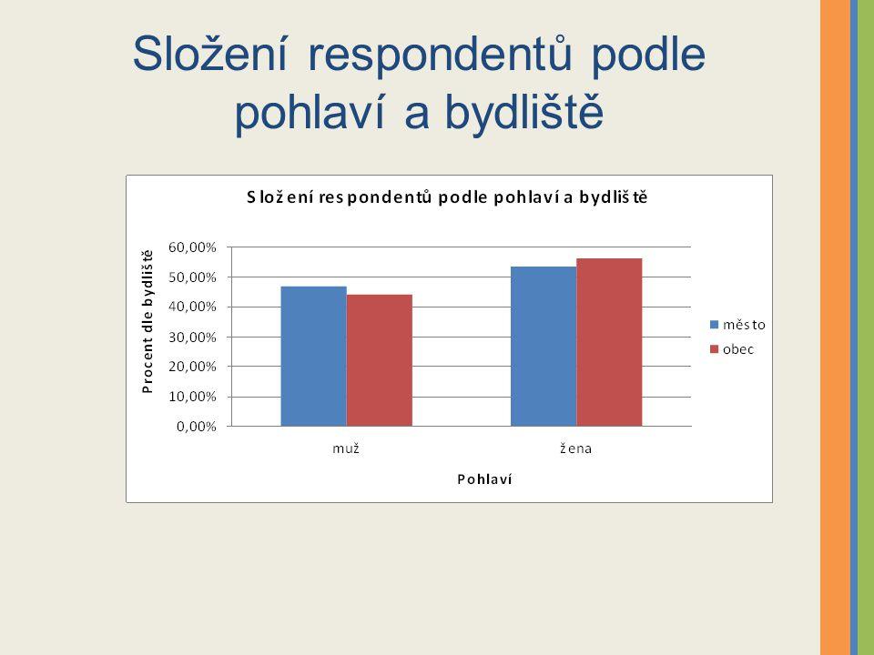 Složení respondentů podle pohlaví a bydliště