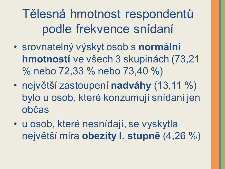 Tělesná hmotnost respondentů podle frekvence snídaní