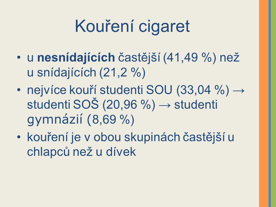 Kouření cigaret u nesnídajících častější (41,49 %) než u snídajících (21,2 %)