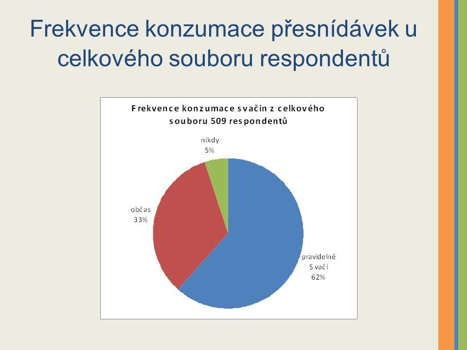 Frekvence konzumace přesnídávek u celkového souboru respondentů