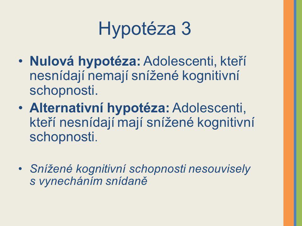 Hypotéza 3 Nulová hypotéza: Adolescenti, kteří nesnídají nemají snížené kognitivní schopnosti.