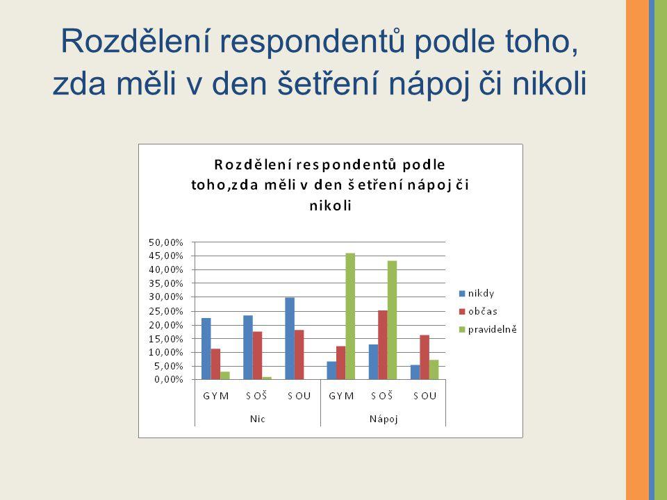 Rozdělení respondentů podle toho, zda měli v den šetření nápoj či nikoli