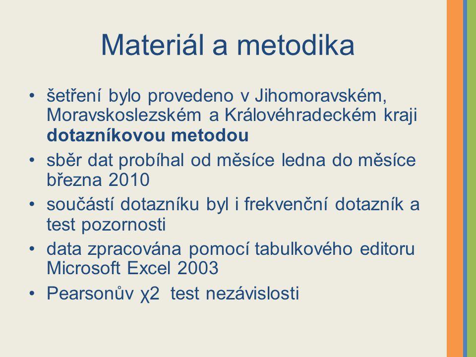 Materiál a metodika šetření bylo provedeno v Jihomoravském, Moravskoslezském a Královéhradeckém kraji dotazníkovou metodou.
