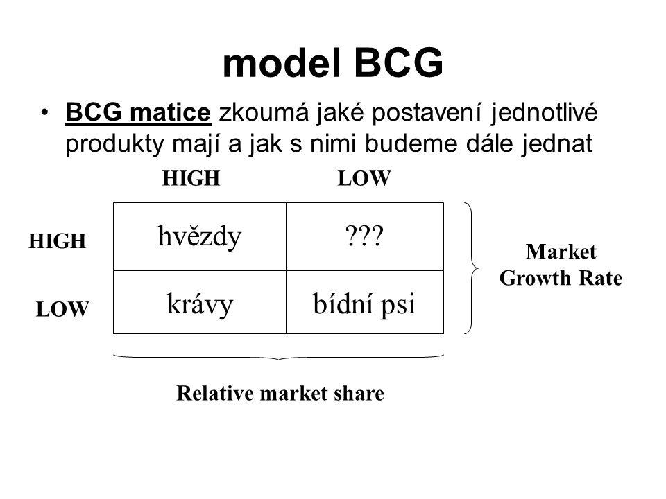 model BCG hvězdy krávy bídní psi