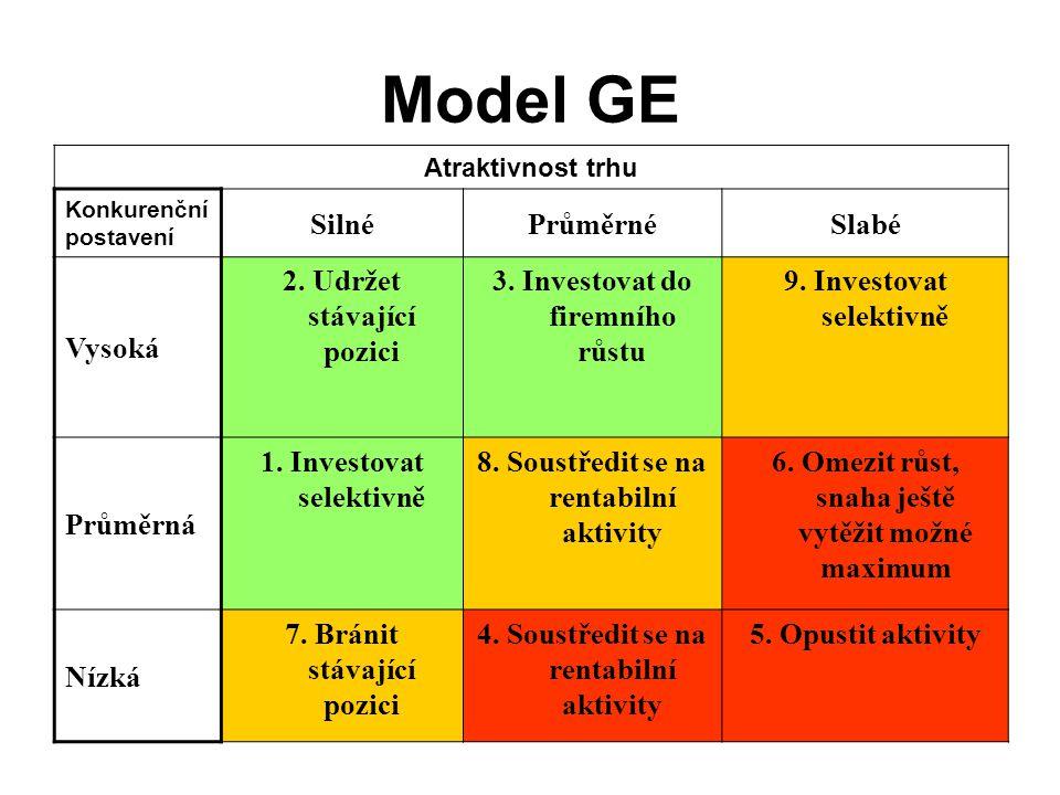 Model GE Silné Průměrné Slabé Vysoká 2. Udržet stávající pozici