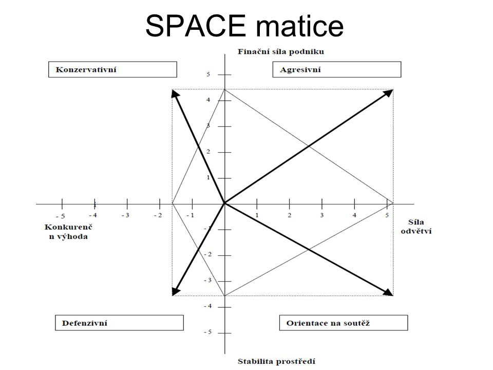SPACE matice