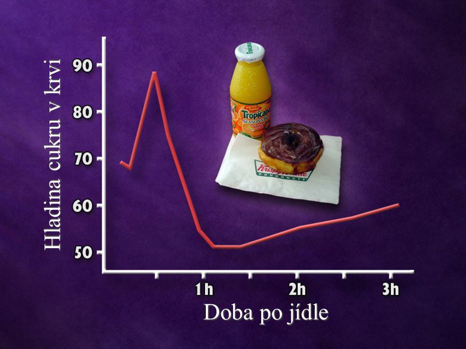 Hladina cukru v krvi Doba po jídle