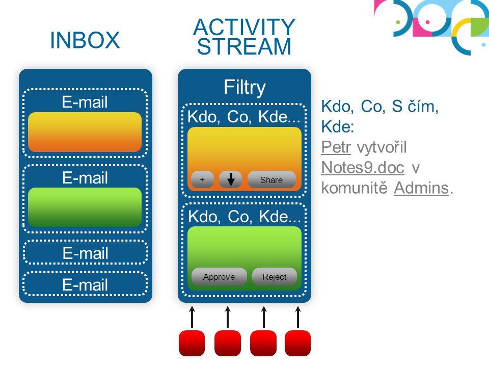 ACTIVITY STREAM INBOX Filtry E-mail Kdo, Co, S čím, Kde: