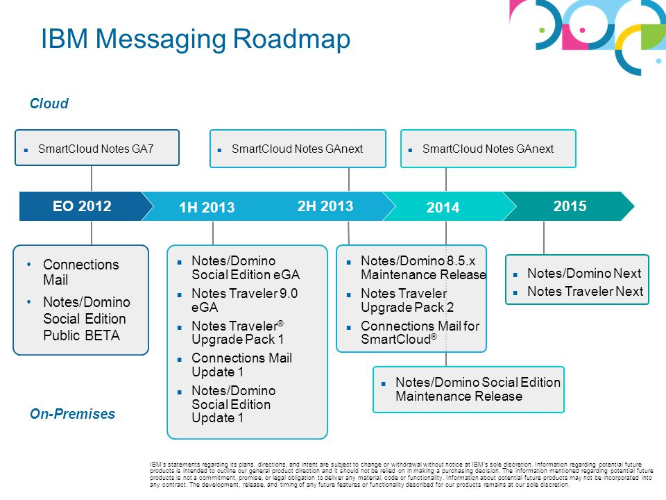 IBM Messaging Roadmap EO 2012 1H 2013 2H 2013 2014 2015 Cloud