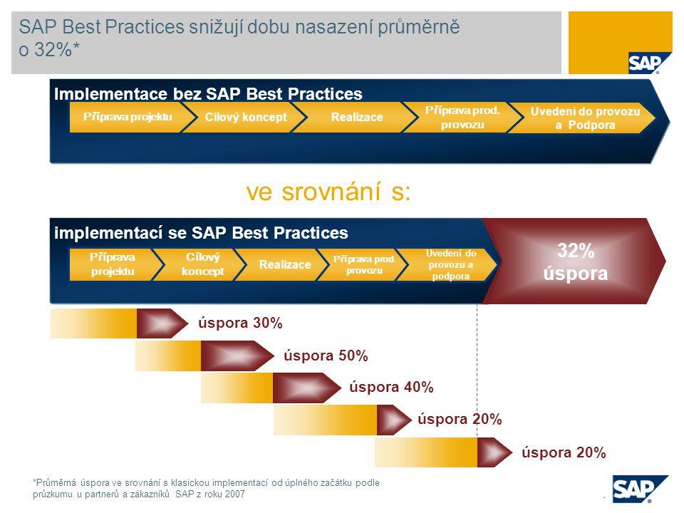 SAP Best Practices snižují dobu nasazení průměrně o 32%*
