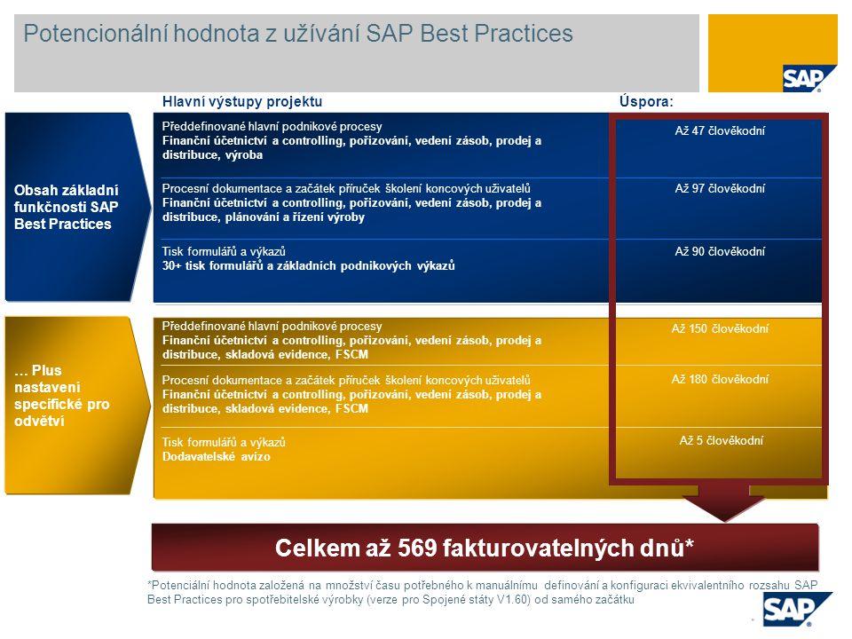 Potencionální hodnota z užívání SAP Best Practices