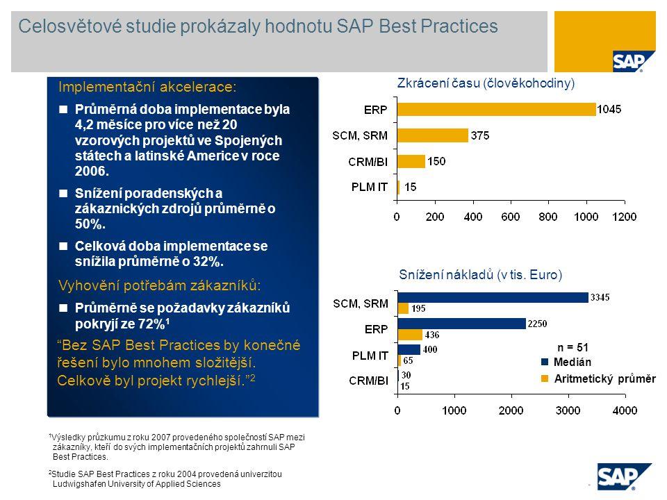 Celosvětové studie prokázaly hodnotu SAP Best Practices