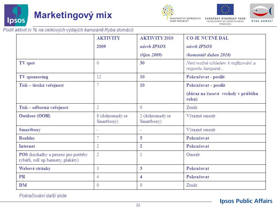 Marketingový mix Podíl aktivit (v % na celkových výdajích kampaně Ryba domácí) AKTIVITY. AKTIVITY 2010.
