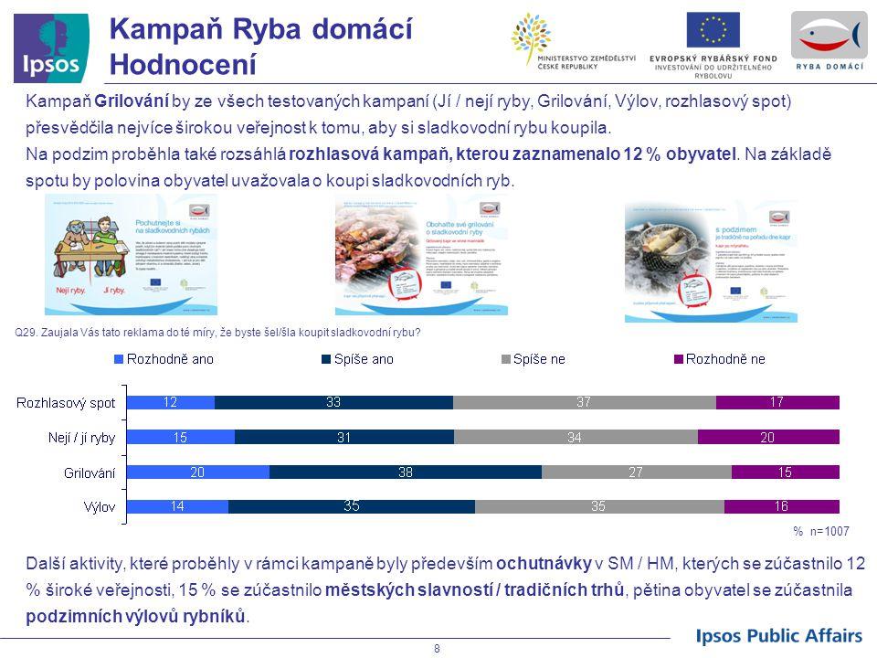 Kampaň Ryba domácí Hodnocení