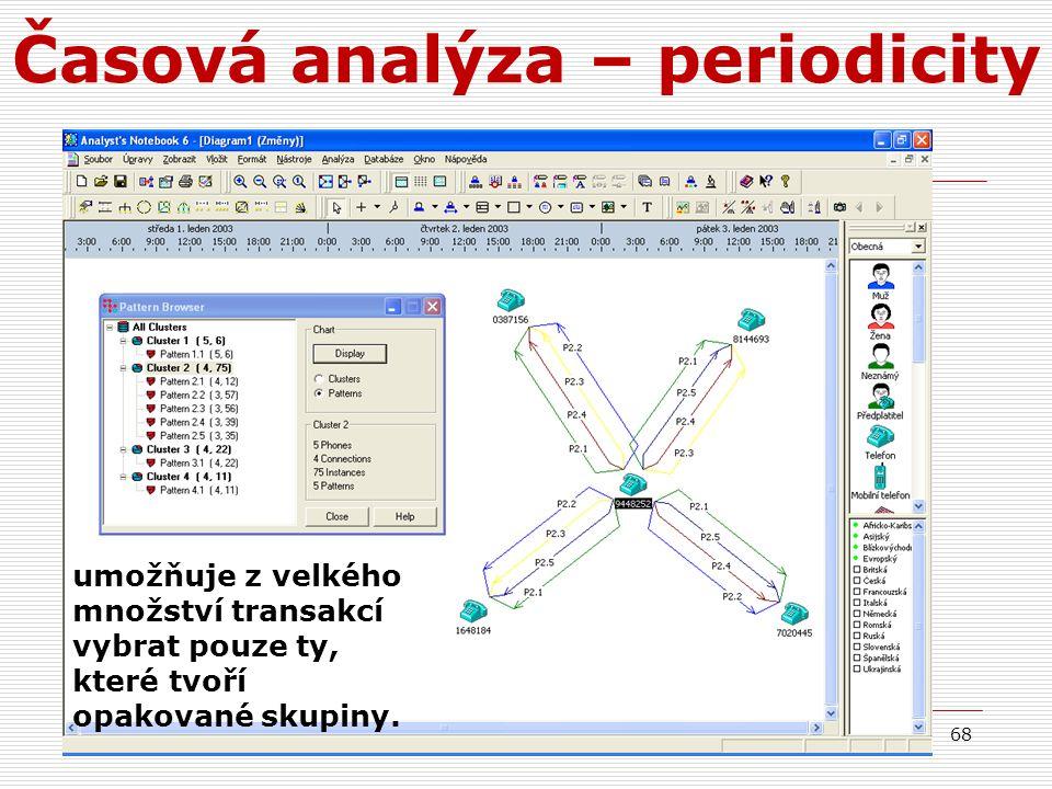 Časová analýza – periodicity