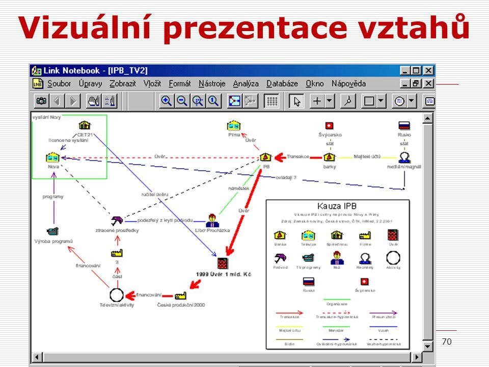Vizuální prezentace vztahů