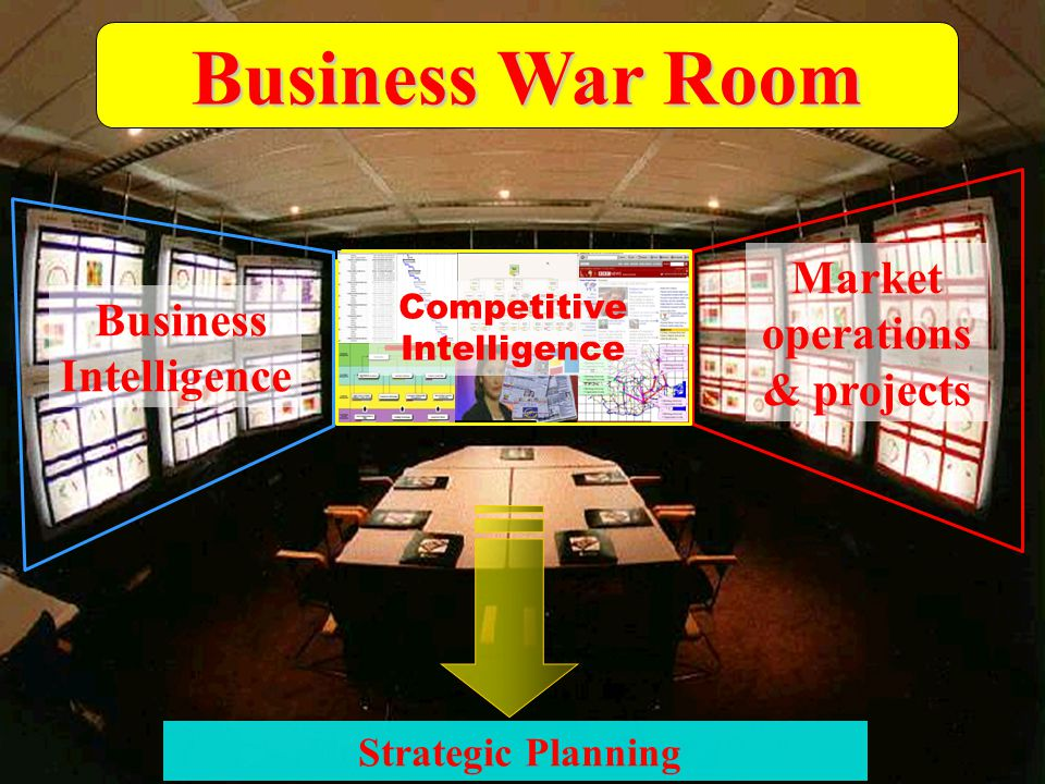 Business War Room Market operations & projects Business Intelligence