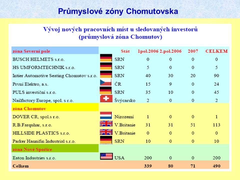 Průmyslové zóny Chomutovska