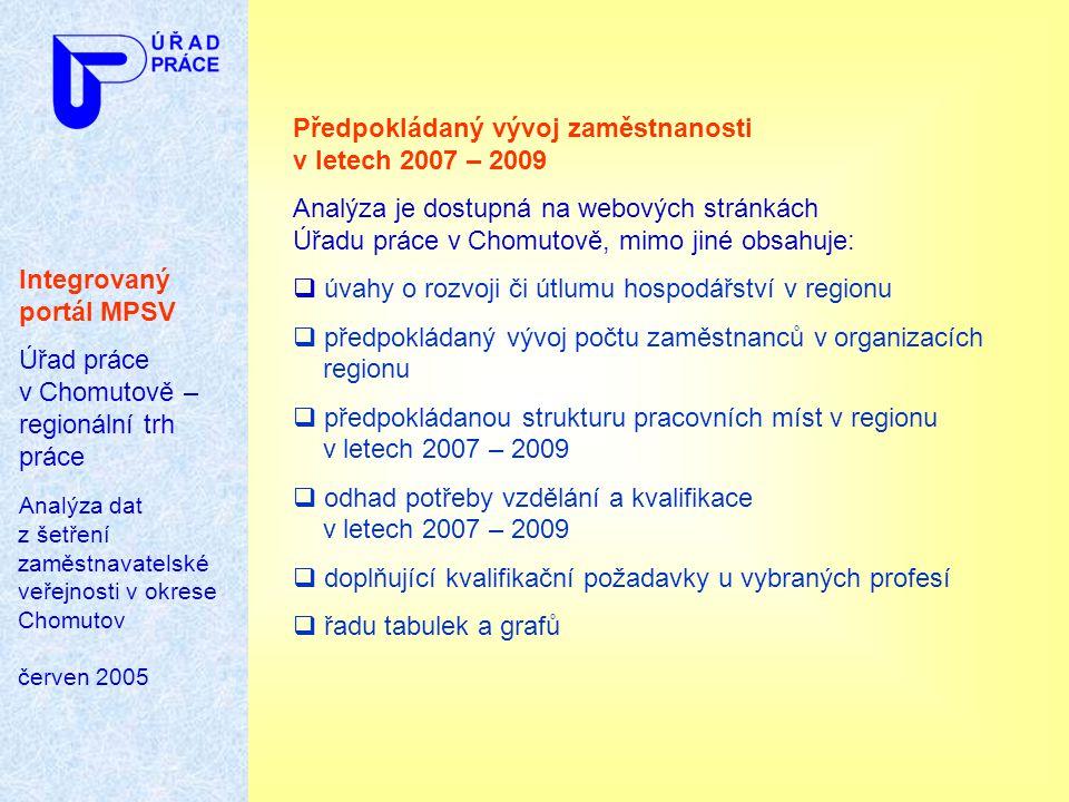 Předpokládaný vývoj zaměstnanosti v letech 2007 – 2009