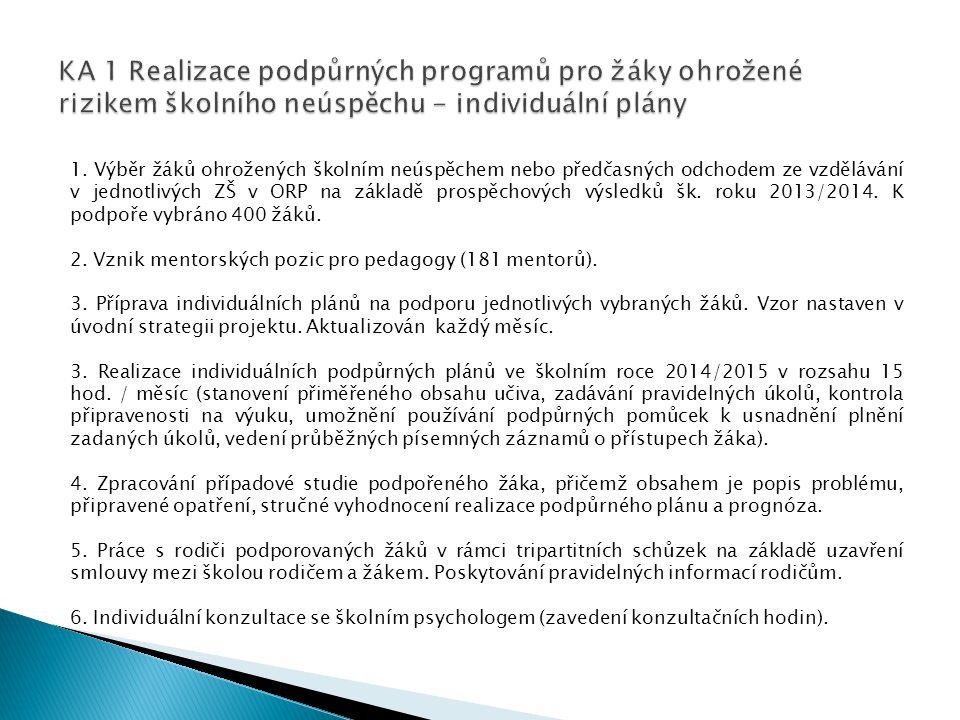 KA 1 Realizace podpůrných programů pro žáky ohrožené rizikem školního neúspěchu - individuální plány