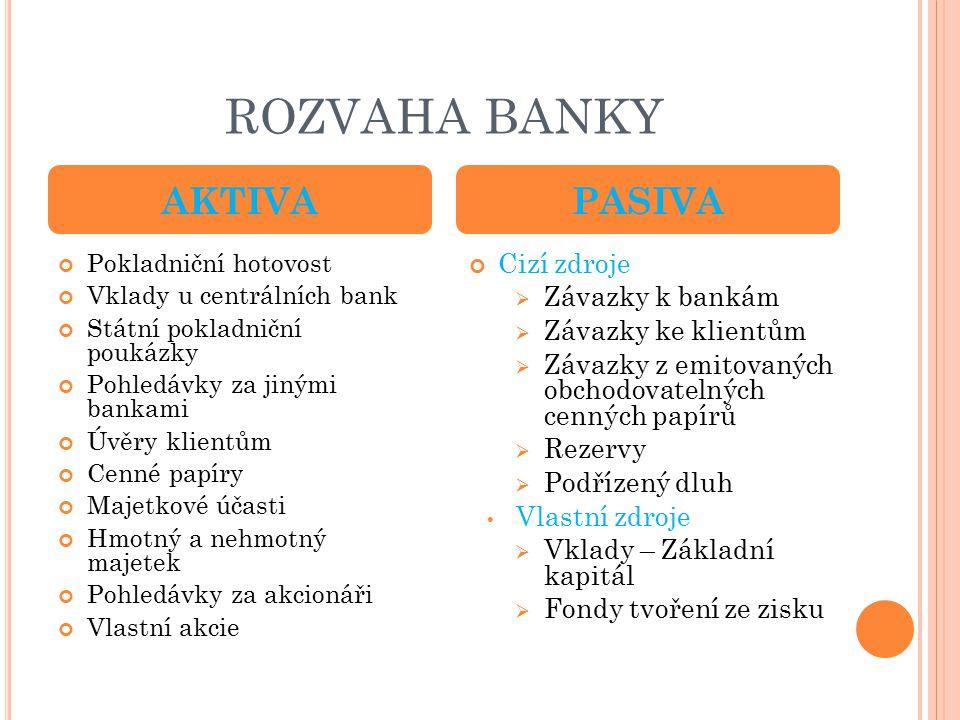 ROZVAHA BANKY AKTIVA PASIVA Cizí zdroje Závazky k bankám