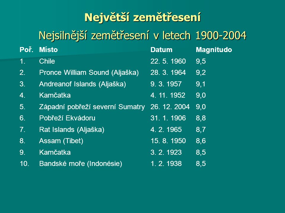 Největší zemětřesení Nejsilnější zemětřesení v letech 1900-2004
