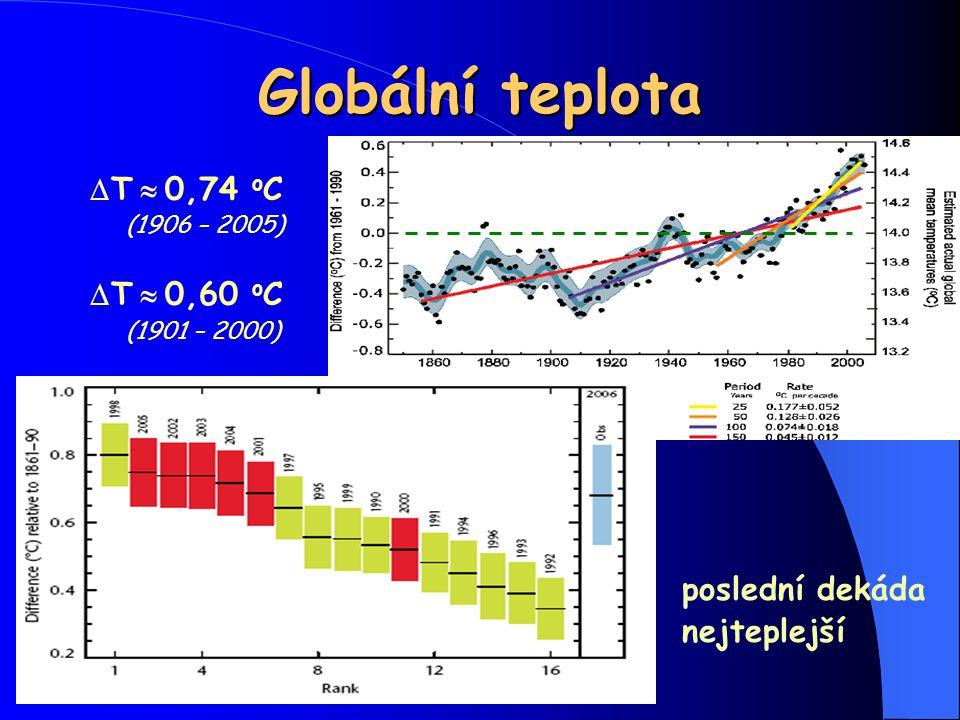 Globální teplota DT » 0,74 oC DT » 0,60 oC poslední dekáda nejteplejší