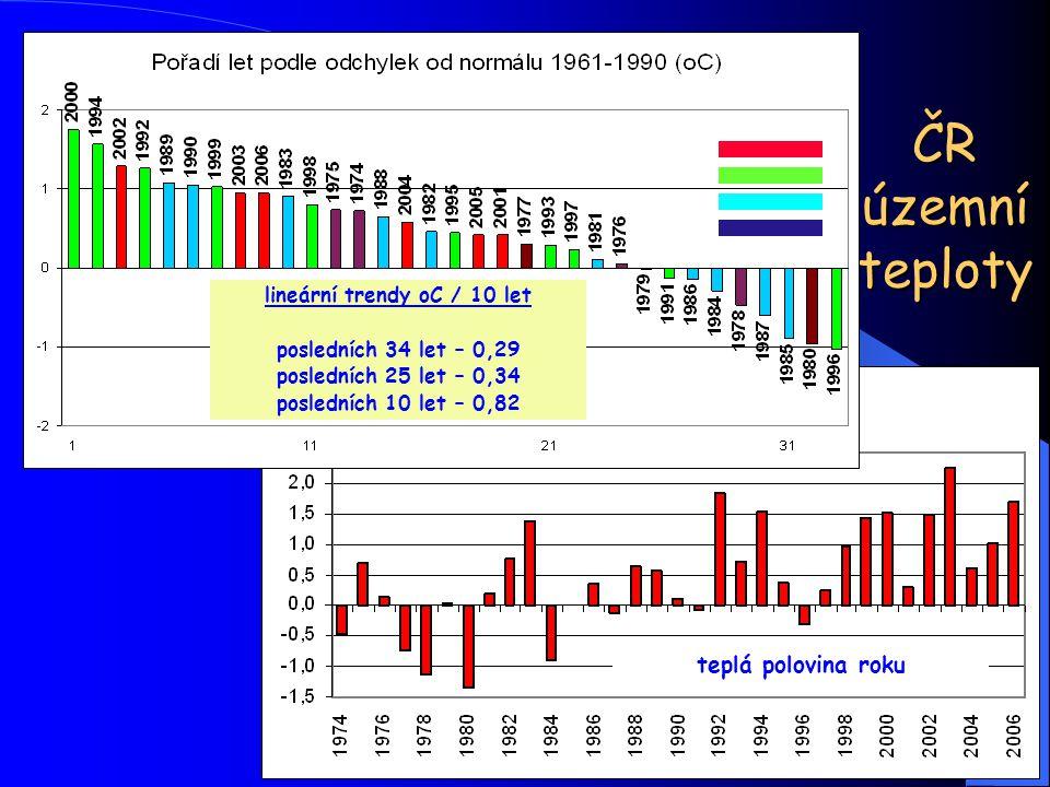 lineární trendy oC / 10 let