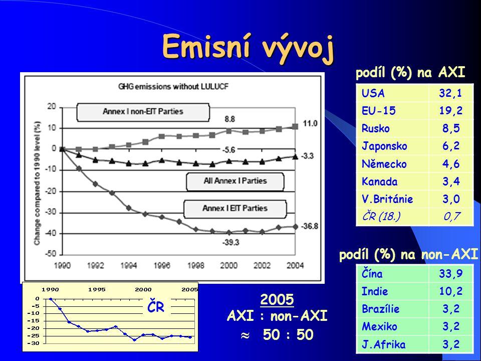 Emisní vývoj podíl (%) na AXI podíl (%) na non-AXI 2005 ČR