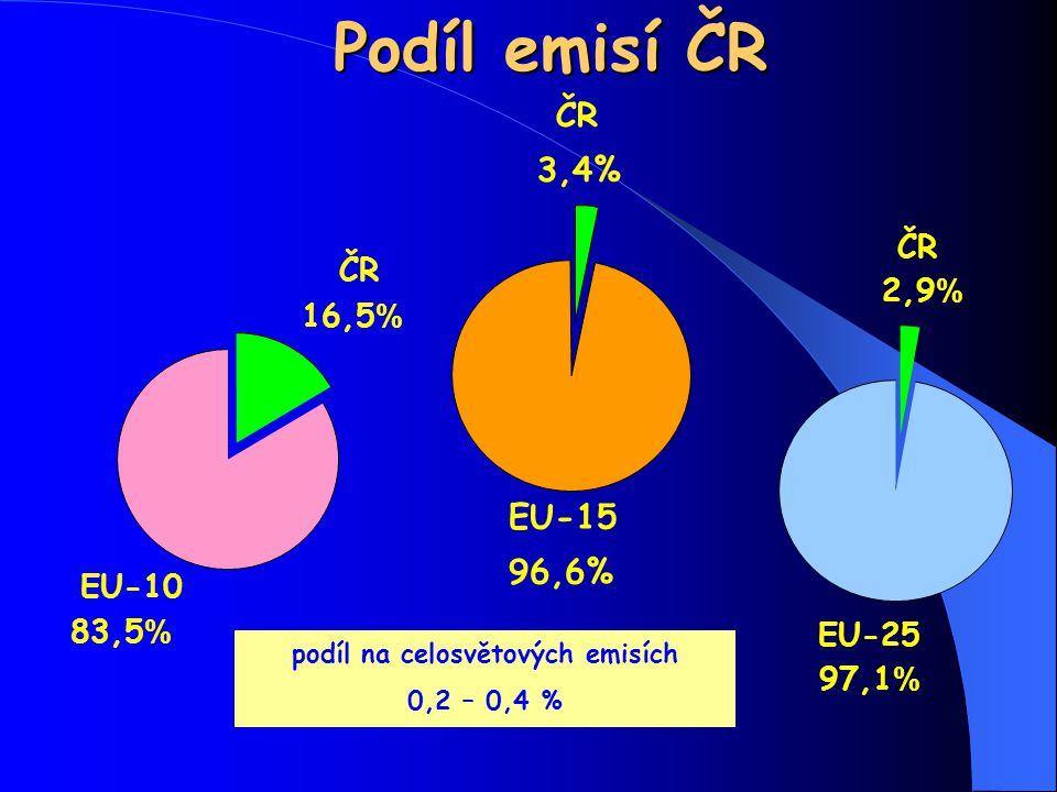 podíl na celosvětových emisích