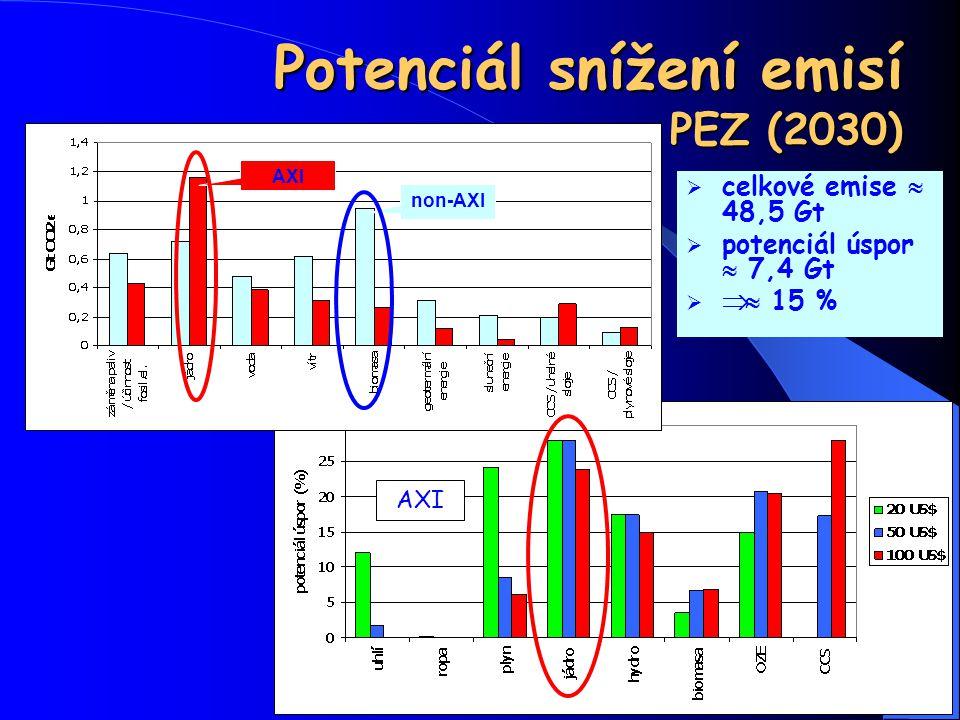 Potenciál snížení emisí PEZ (2030)