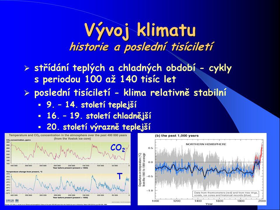 Vývoj klimatu historie a poslední tisíciletí