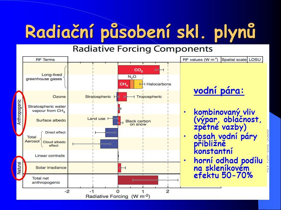 Radiační působení skl. plynů