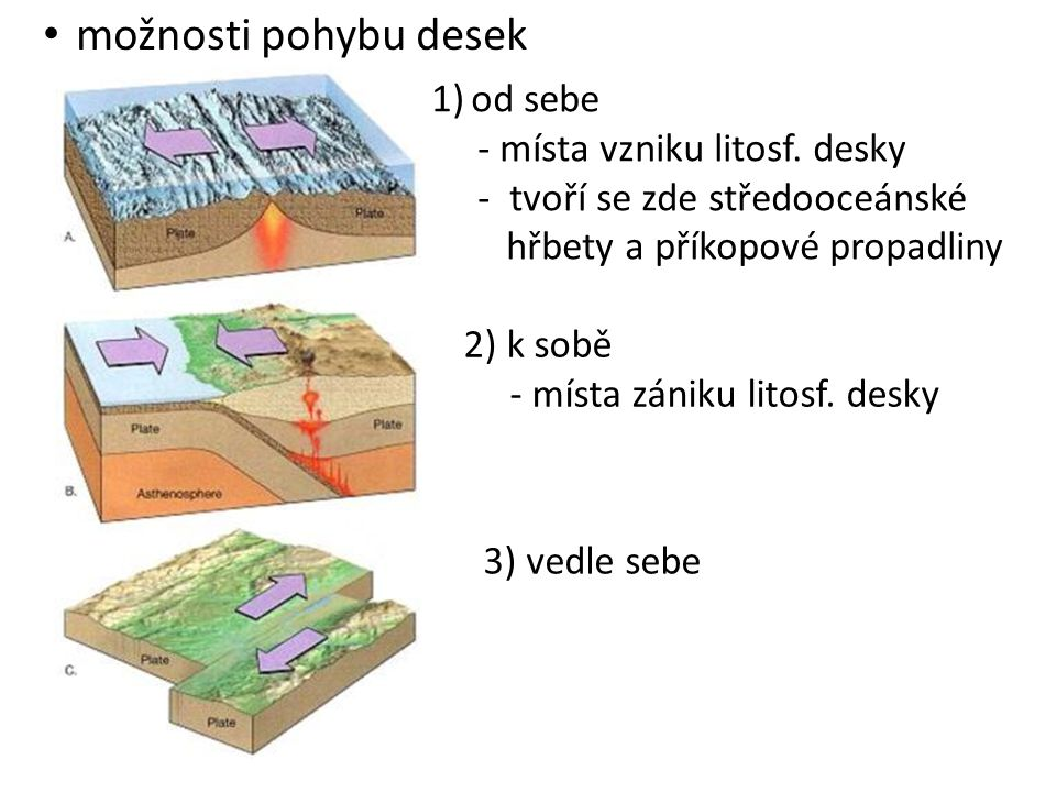 možnosti pohybu desek od sebe - místa vzniku litosf. desky