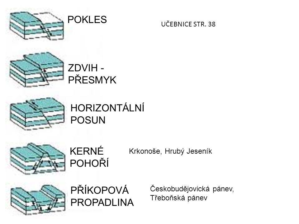 POKLES ZDVIH - PŘESMYK HORIZONTÁLNÍ POSUN KERNÉ POHOŘÍ