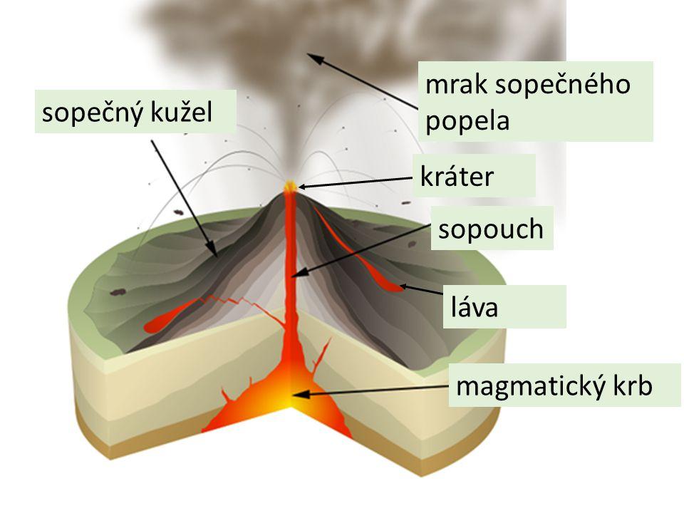 mrak sopečného popela sopečný kužel kráter sopouch láva magmatický krb