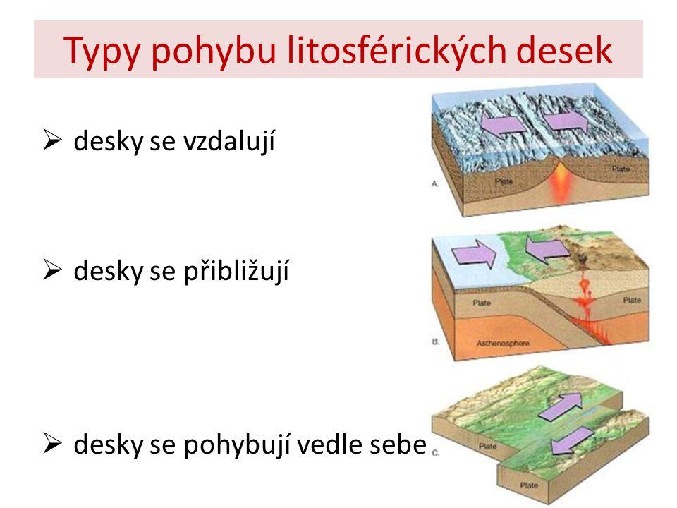 Typy pohybu litosférických desek