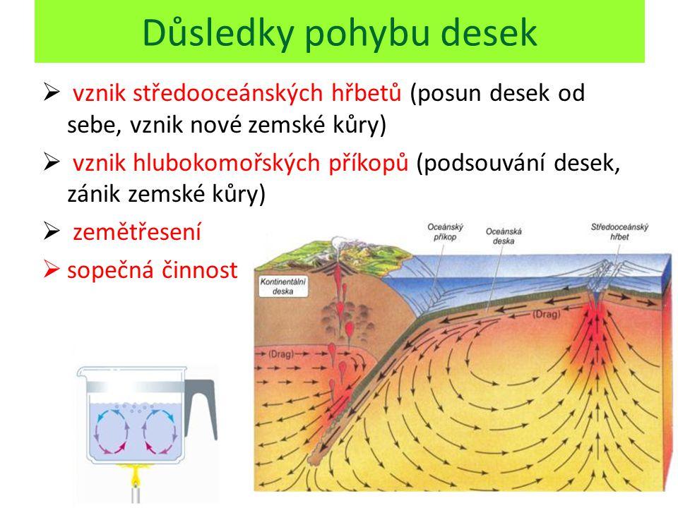 Důsledky pohybu desek vznik středooceánských hřbetů (posun desek od sebe, vznik nové zemské kůry)