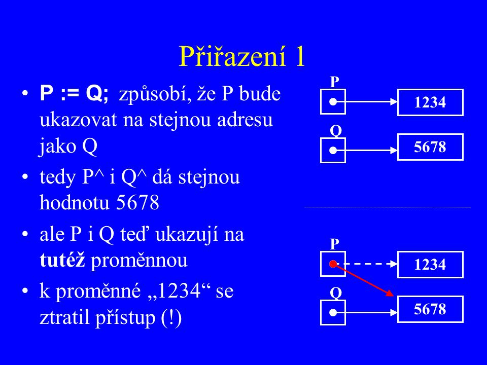Přiřazení 1 P. P := Q; způsobí, že P bude ukazovat na stejnou adresu jako Q. tedy P^ i Q^ dá stejnou hodnotu 5678.