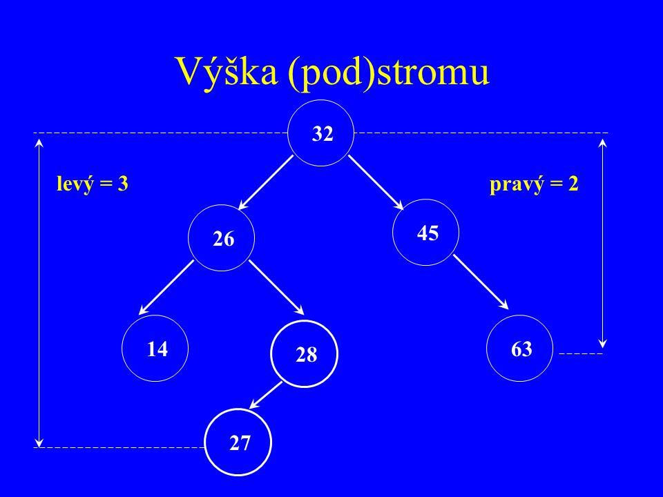 Výška (pod)stromu 32 levý = 3 pravý = 2 45 26 14 63 28 27