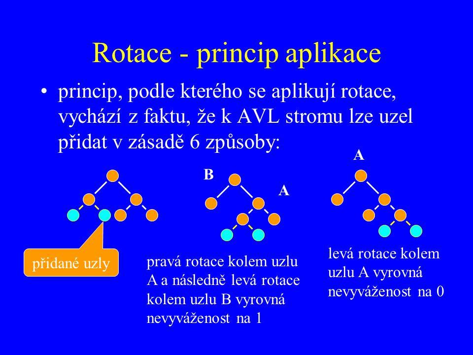Rotace - princip aplikace