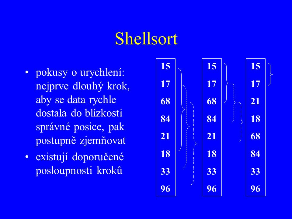 Shellsort 15. 17. 68. 84. 21. 18. 33. 96. 15. 17. 68. 84. 21. 18. 33. 96. 15. 17. 21.
