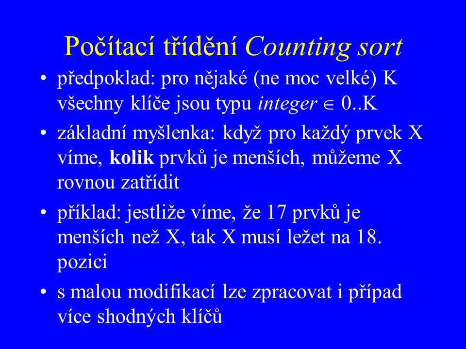Počítací třídění Counting sort