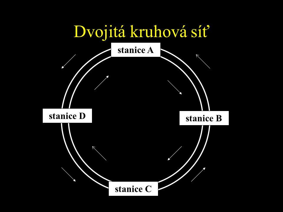 Dvojitá kruhová síť stanice A stanice D stanice B stanice C